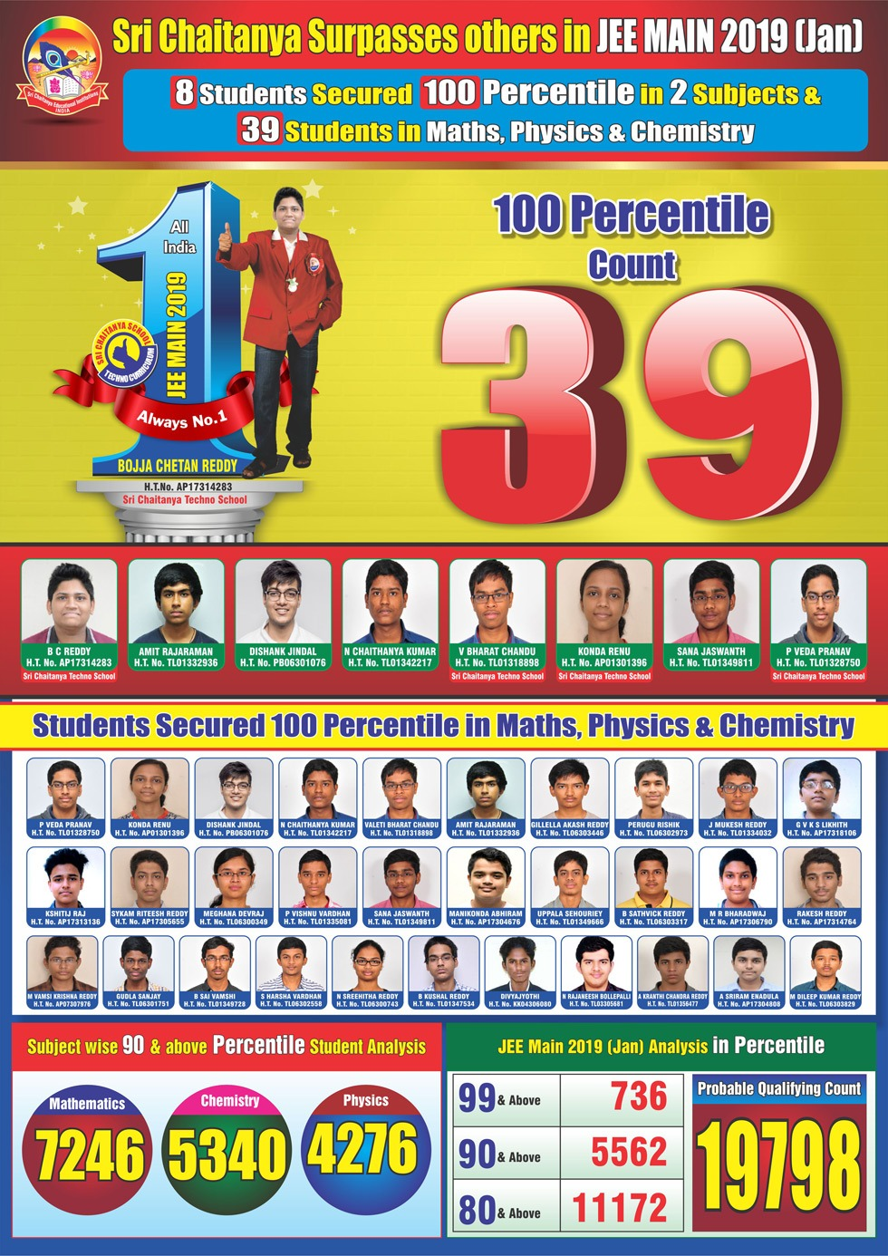 JEE Main 2019 Results - Sri Chaitanya
